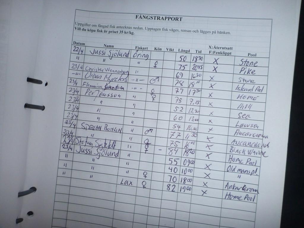 Fångstrapporten